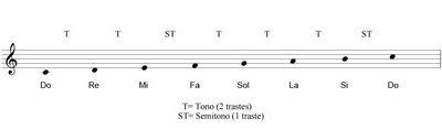 Clases de Guitarra: Intervalos