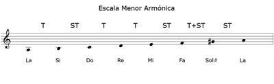 Clases de Guitarra: Escala Menor Armonica