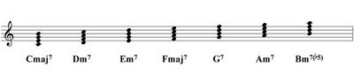 Clases de Guitarra: Armonización con Séptimas