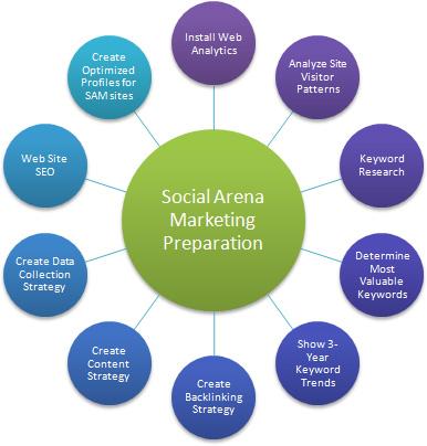 Social media marketing plan social marketing media blog