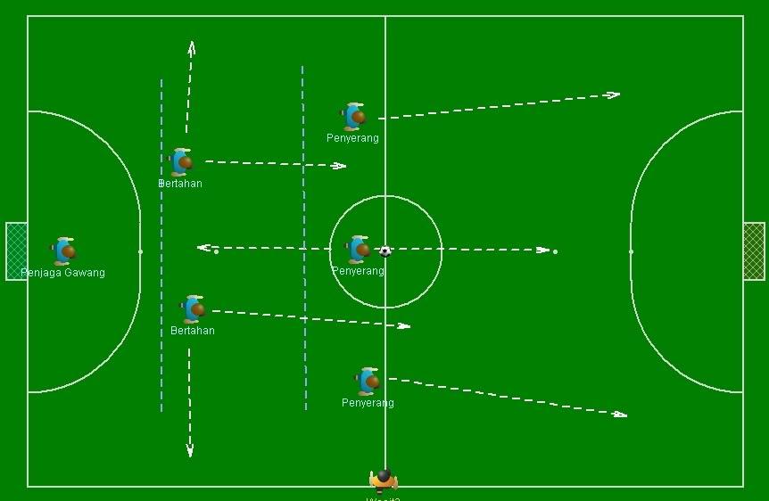 taktik asas terbaru bermain futsal ariedrifke