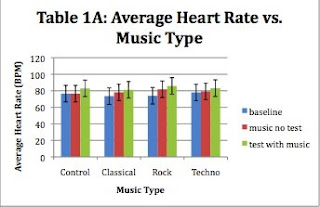 effect of music on heart rate Want music and videos with zero ads get youtube red.