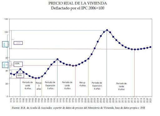 Bienes raíces en España en guardamar