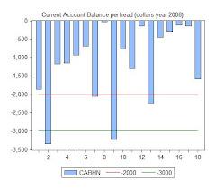 10. Déficit de comercio exterior en España, Estados Unidos y otros países