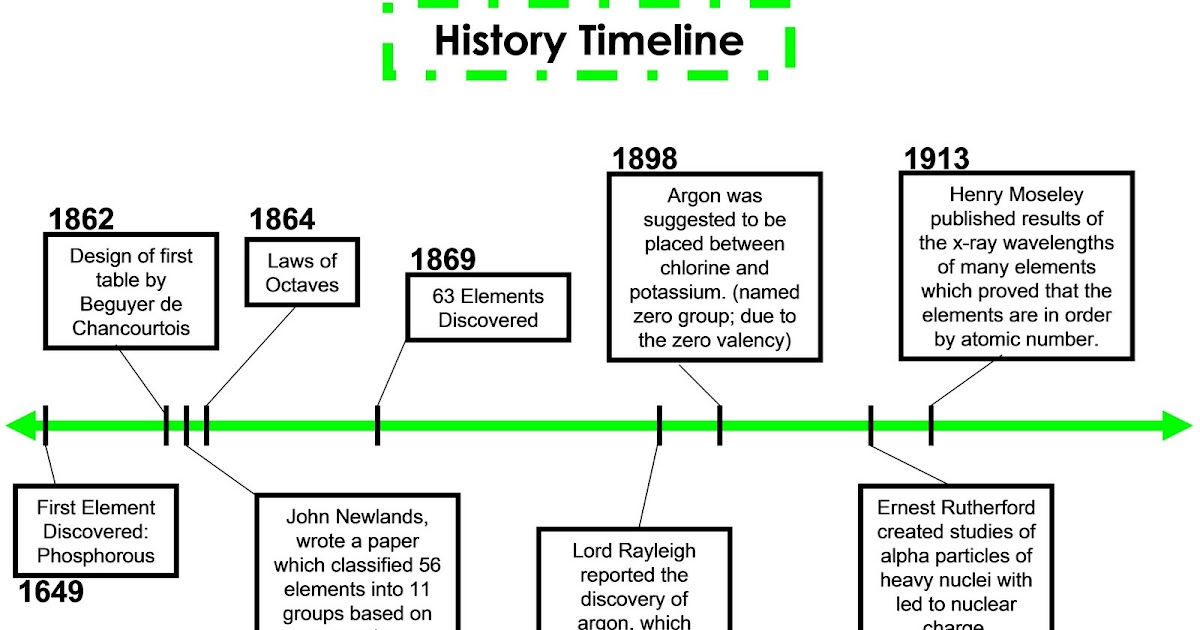 History Timeline on The Properties Of Atoms And Periodic Table