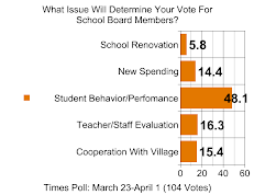 TIMES POLL: What Issue Is Most Important When Voting For School Board Members?