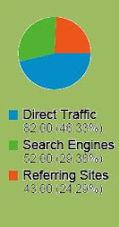 Traffic to this Web Blog