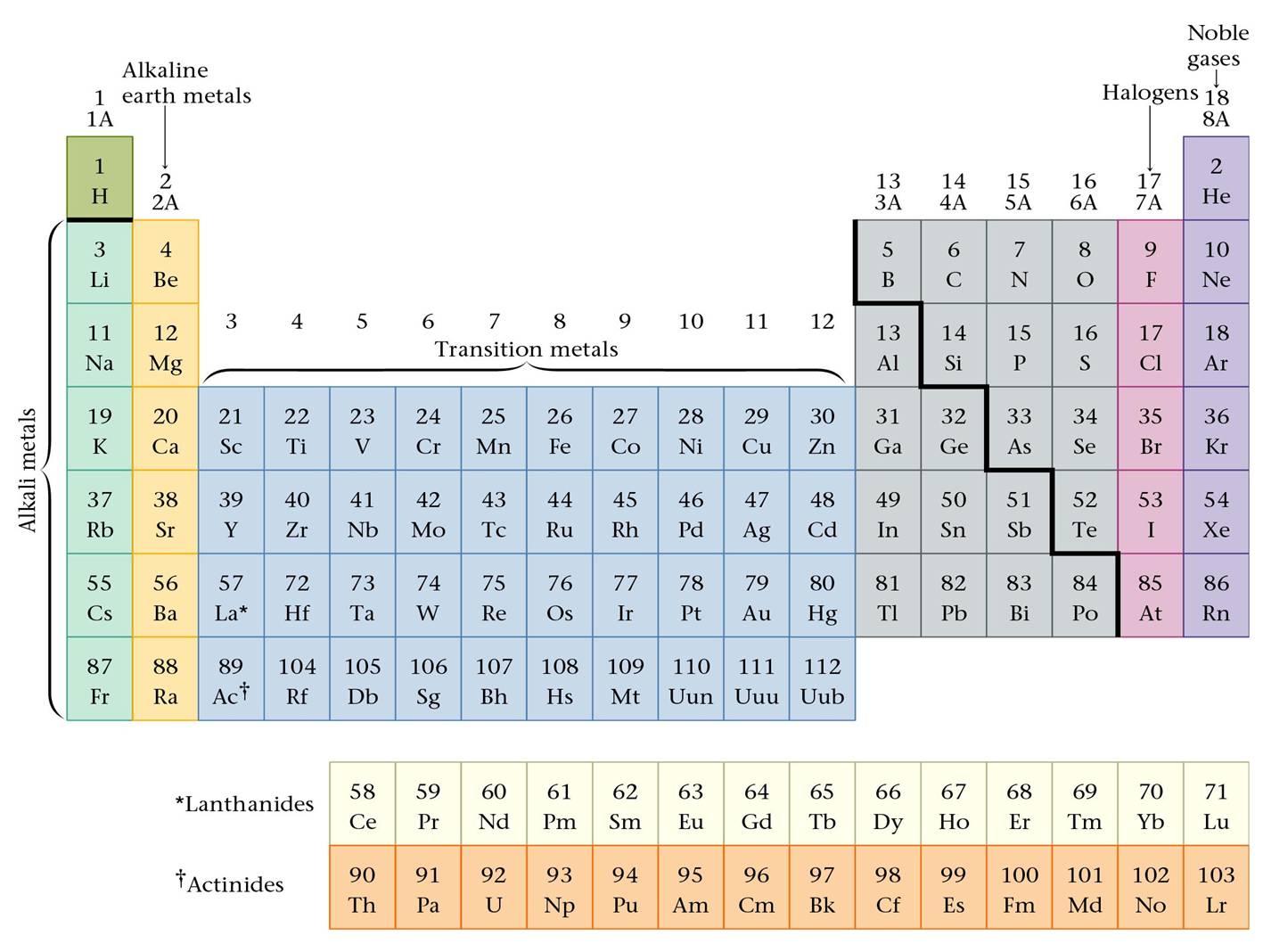Unico lab polvere di stelle - Gli elementi della tavola periodica ...