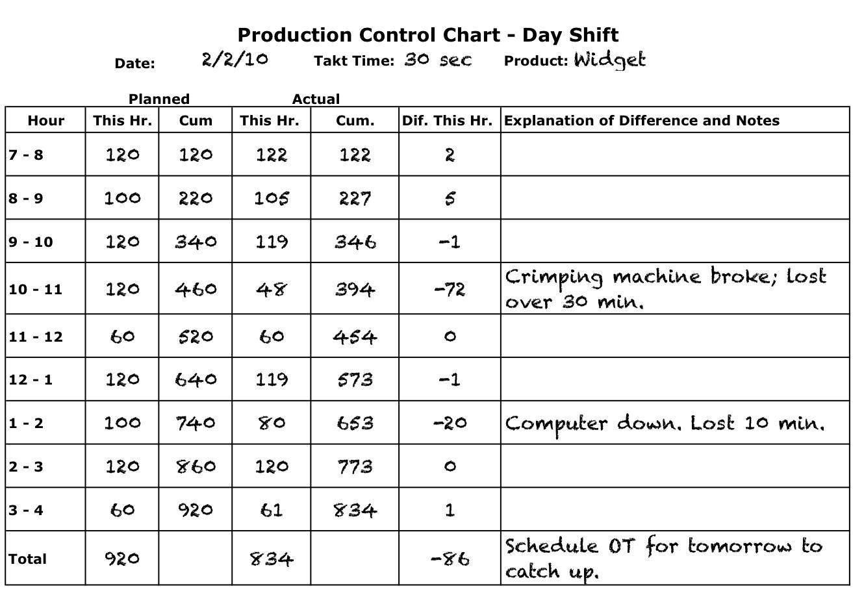 statistical process control spc vative lean six sigma training