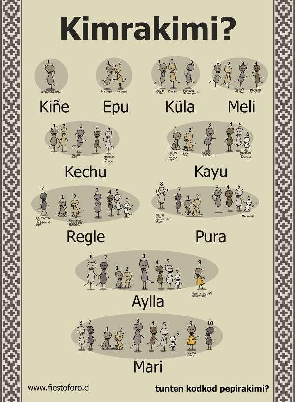 Vocabulario Mapuche - Numeros en Mapudungun