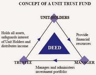 Health And Wealth Unit Trust 1 What Is It And Who Are The Parties Involved