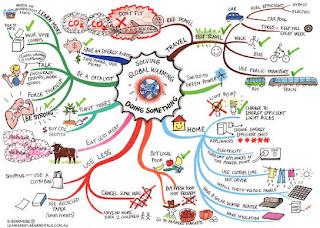 mind map software free mind - Free Mind Map Program