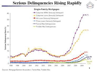 Serious Delinquencies