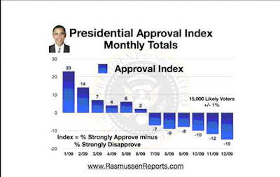 Presidential Approval Index Monthly Totals