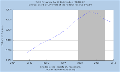 Total Consumer Credit Outstanding