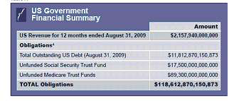 US Government Financial Summary