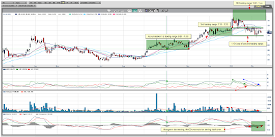 Orko Silver Corp. Daily Chart February 13 2010