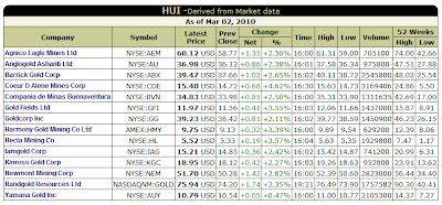 HUI - Basket of Unhedged Gold Stocks (Kitco.com)