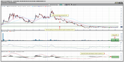 Mindoro Resources Ltd. Weekly Chart February 20, 2010