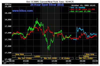 24 Hour Spot Silver Chart