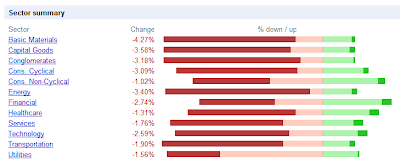 Google Finance Sector Summary Chart