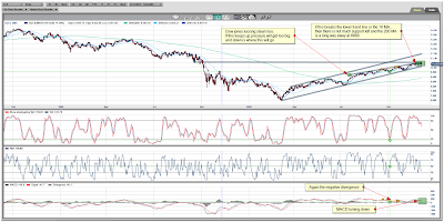 Dow Jones Daily Chart December 04, 2009