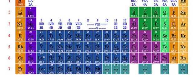 primera vez el elemento 117 de la tabla periódica de los elementos