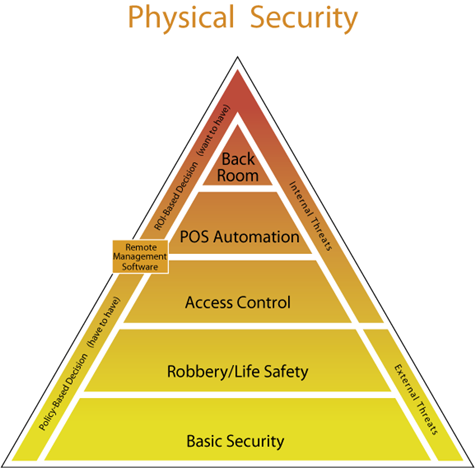 the three models of physical security Now, there are two security models associated with mac: biba and  it also  allows authorized users to access systems keeping physical security in mind   security+ guide to network security fundamentals third edition.