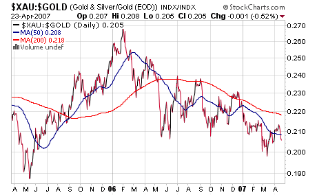 xau gold ratio