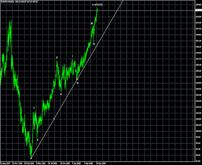 EURJPY jpy