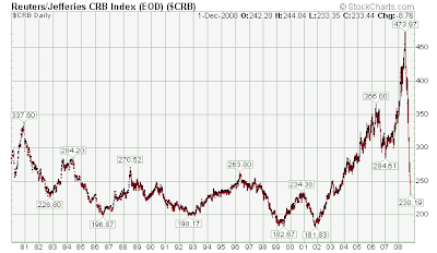 crb long term chart