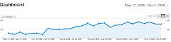 Page View History of this Blog