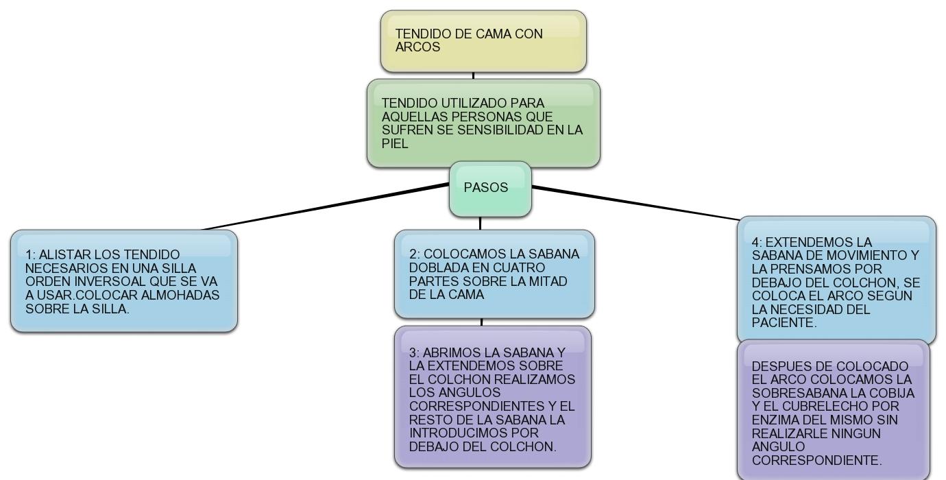 Imagenes De Baño En Cama Enfermeria:ATENCION BASICA DE ENFERMERIA: TENDIDOS DE CAMA