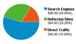 pie chart,google analytics