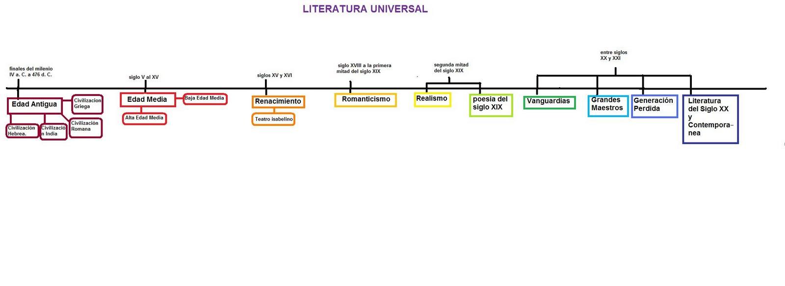 lITERATURA%2BUNIVERSAL.jpg