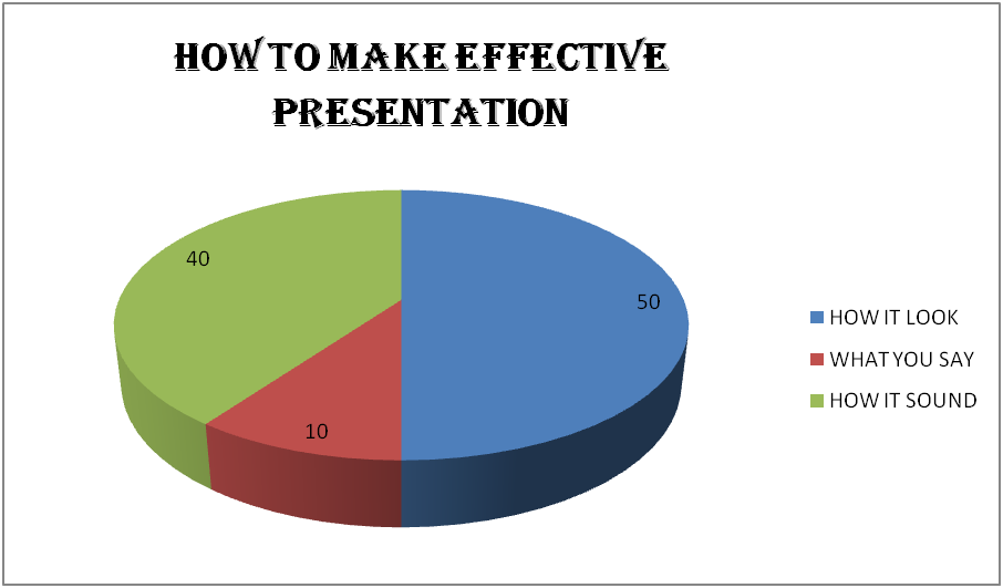 Please write my paper me How to make a good presentation
