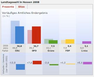 Rappresentazione grafica dei risultati delle elezioni regionali in Assia del 27 gennaio 2008