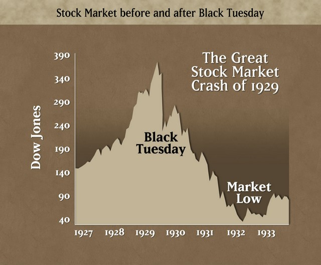 a overview of the stock market in 1920s Address these questions, it is necessary to begin with a brief overview of the changes during the 1920s that set the stage for the stock market boom the new economy and stock market of the 1920s after world war i and a postwar recession, the stability and prosperity of the 1920s appeared extraordinary to contemporary.