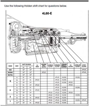Moheb Ghazi - Autotronic - 4825 - Group 2: Shift Chart 4L60-E on 4l60e transmission valve body diagram, 2006 mazda 5 transmission shift solenoids diagram, 4l80e transmission wiring diagram, chevy 4l60e transmission diagram, 4l80 automatic transmission wiring diagram, 4l60e transmission shift valve breakdown diagram, 4l60e transmission tcc solenoid,