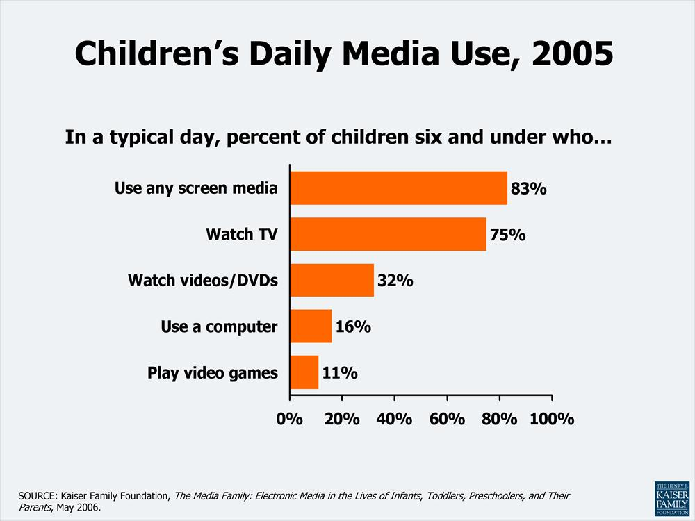 tv distort children perception of reality The relationship of media & crime & media portrayals of criminals based  on violence by children while 48% of tv news  consumer's reality and perception.