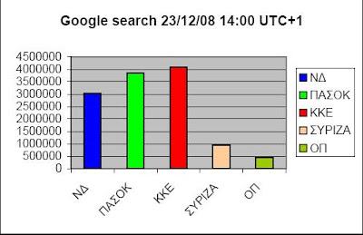*Google Web Search.Παρατηρείστε οτι για τα 4 πρώτα κόμματα, τετρ. ρίζα(αποτ%(γκάλοπ GPO για τα γεγονότα)/αποτ%(GWS))+0,06=περίπου 1 :-)