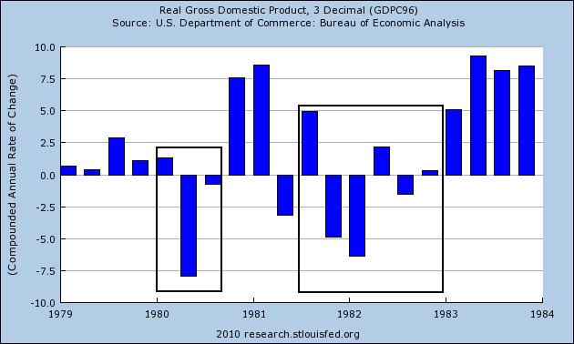 First Notice The Period Of Four Quarters Leading Up To Recession Showed Incredibly Slow Growth