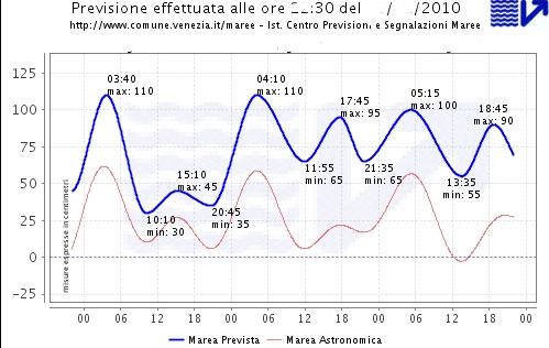 L'acqua alta à Venise au jour le jour