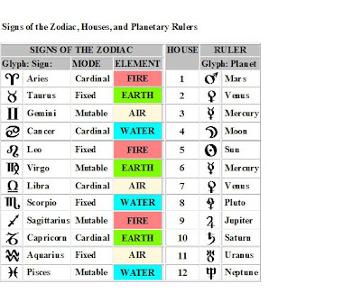 Earth Mother Astrology