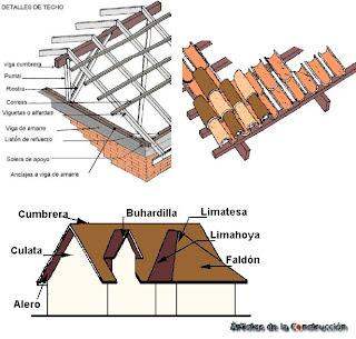 componentes del techo