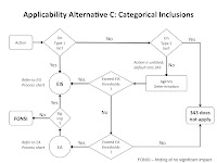 Alternative C Process Flow Chart