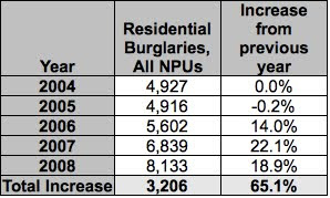 ATL real estate blog finds 65% spike in burglaries since 2005