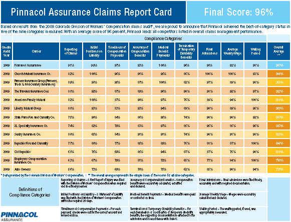 Pinnacol Assurance Careers Pinnacol Employees Perform On