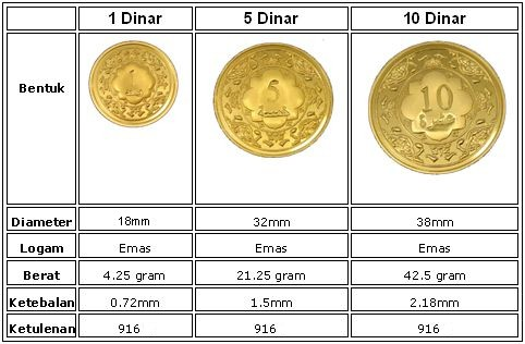 PRODUK DINAR EMAS