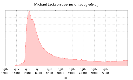 Michael Jackson Queries